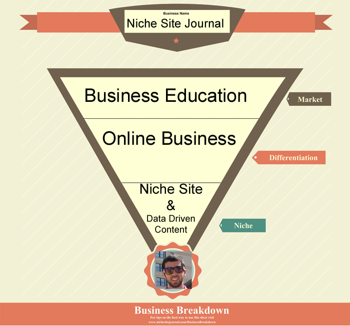 Niche Site Journal Example